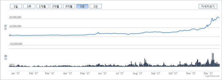 비트코인 1~12월 판매_web
